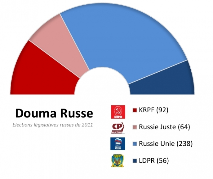 The results of the legislative elections in 2011 in Russia.
