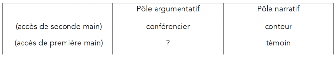 Les figures de l'assertion